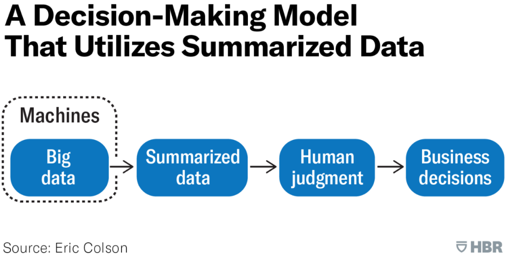 What Ai Driven Decision Making Looks Like Decision Making Information Processing Business Data