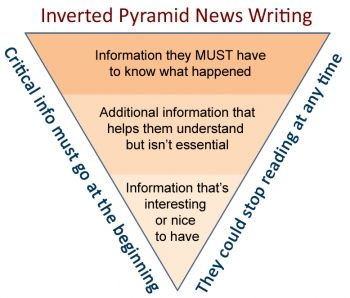 Image Result For Newspaper Inverted Pyramid Worksheet Journalism