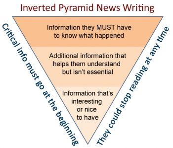 Image Result For Newspaper Inverted Pyramid Worksheet