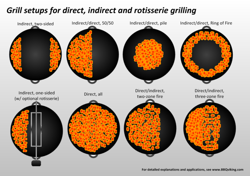Techniques Grill Setups For Direct Indirect And Rotisserie Grilling Rotisserie Grill Weber Bbq Charcoal Bbq