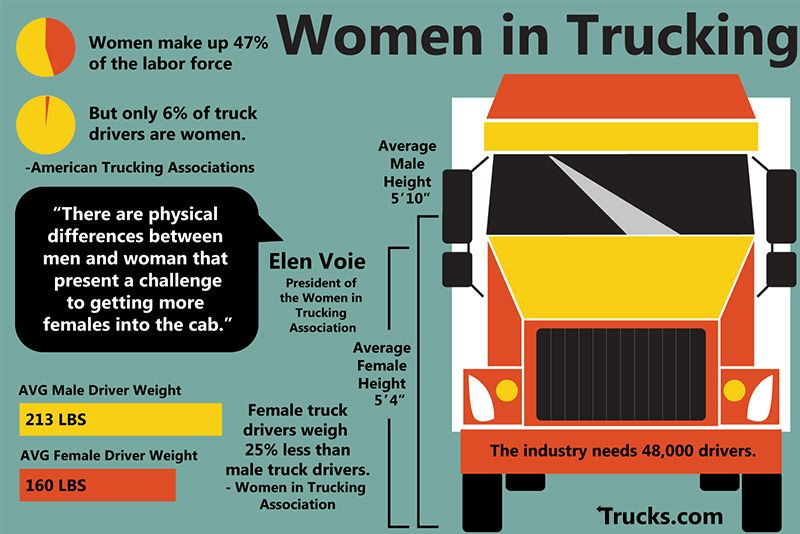 Female Truckers Could Solve Trucking Industry Driver Shortage