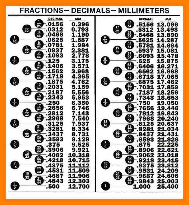 Conversion Chart Fraction To Decimal Fraction To Decimal Conversion Chart Fraction To Decimal Chart Fractio With Images Decimals Decimal Chart Decimal Conversion