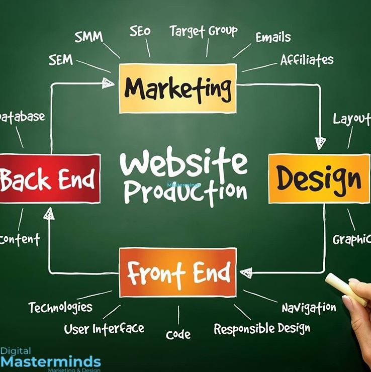 Of degree students, and more. DIGITAL Masterminds is a Web Design & Digital Marketing ...