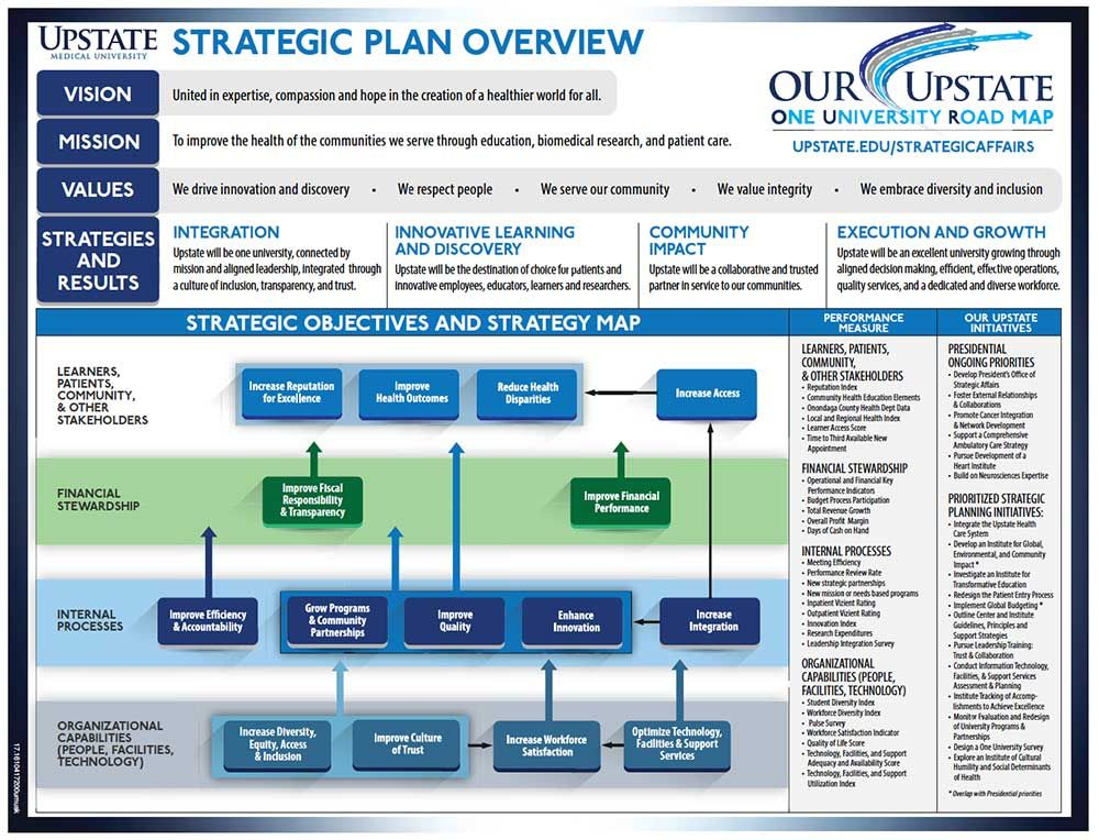 Image result for Strategy map Strategic Planning Pinterest - microsoft strategic plan
