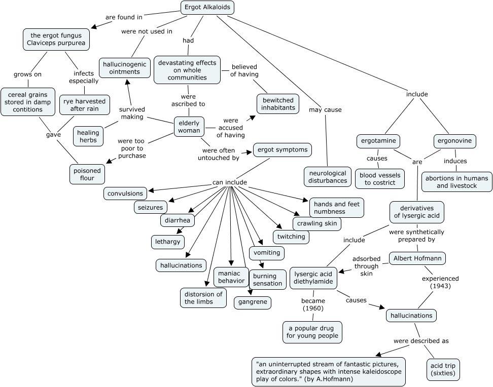 Ergot Alkaloids Phytochemicals Grain Store Hallucinations