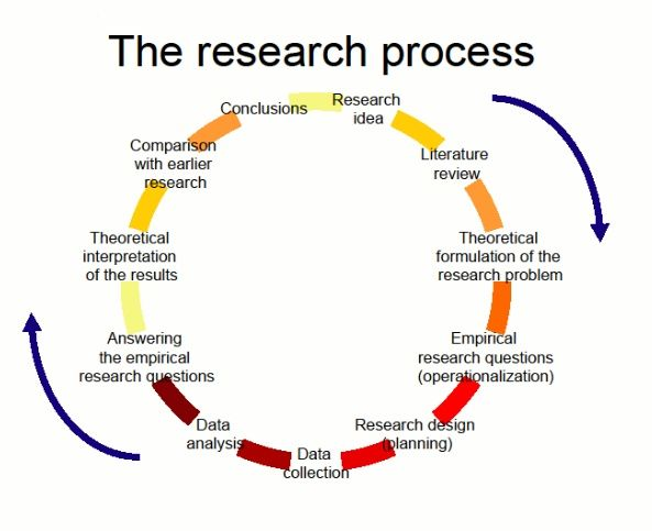 process of research paper