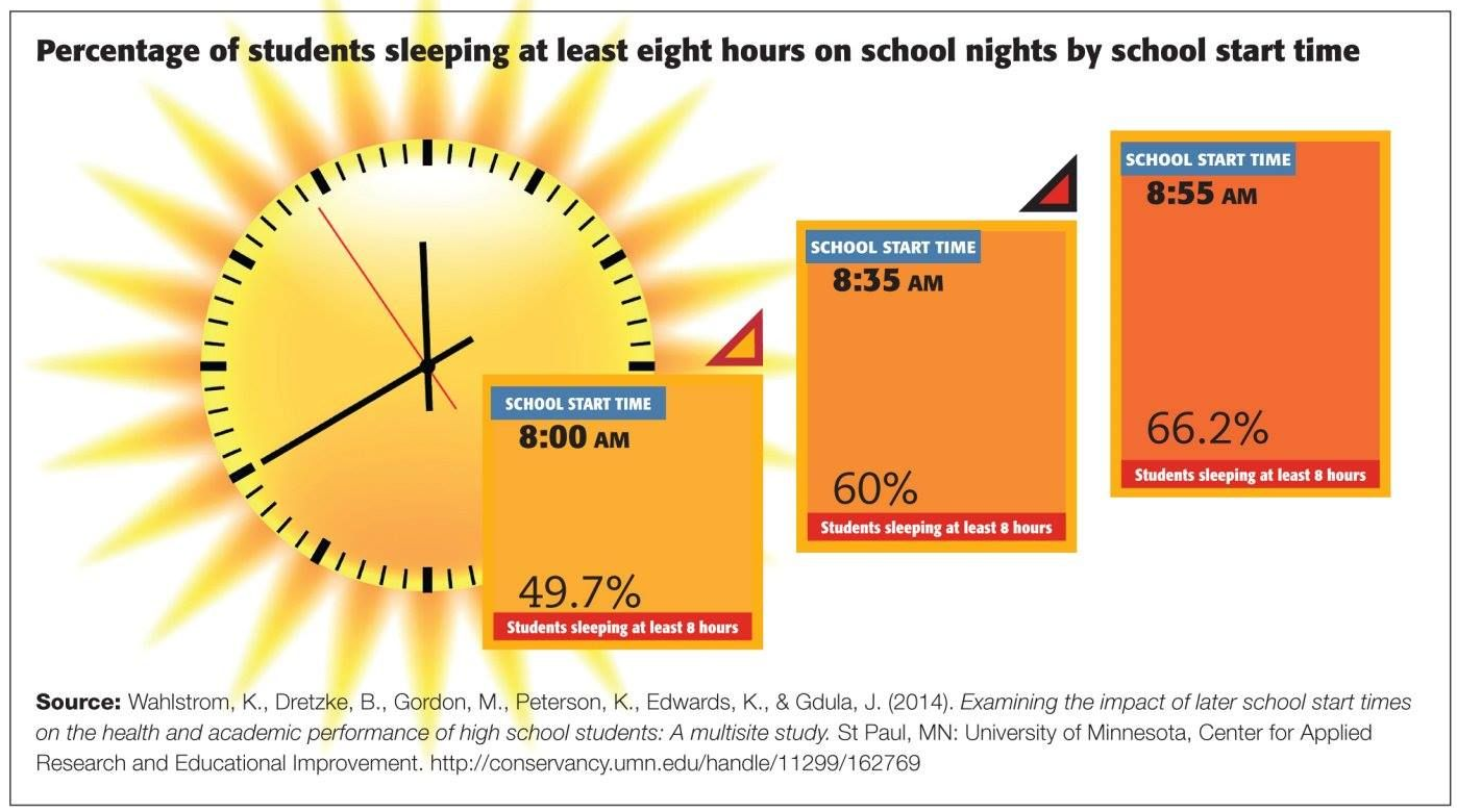 when schools start later more students get more sleep when schools start later more students get more sleep startschoollater