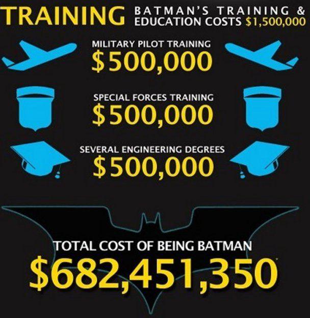 當蝙蝠俠這位超級英雄需要花多少錢?布魯斯偉恩的人生真的很貴! | ShareOnion 分享蔥