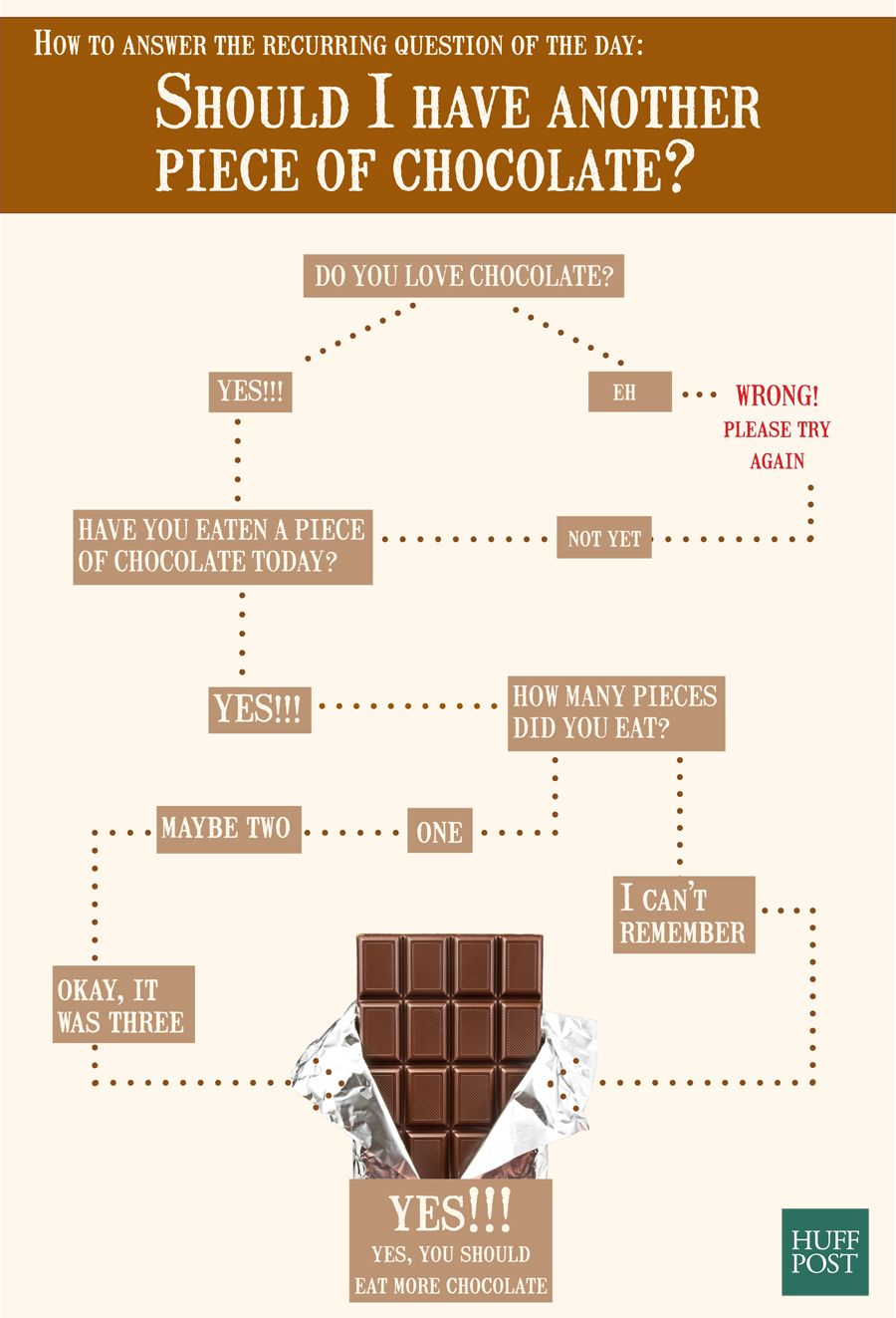 Chocolate flow chart gallery chart design ideas flowchart should you eat another piece of chocolate chocolate should you eat another piece of chocolate geenschuldenfo Choice Image