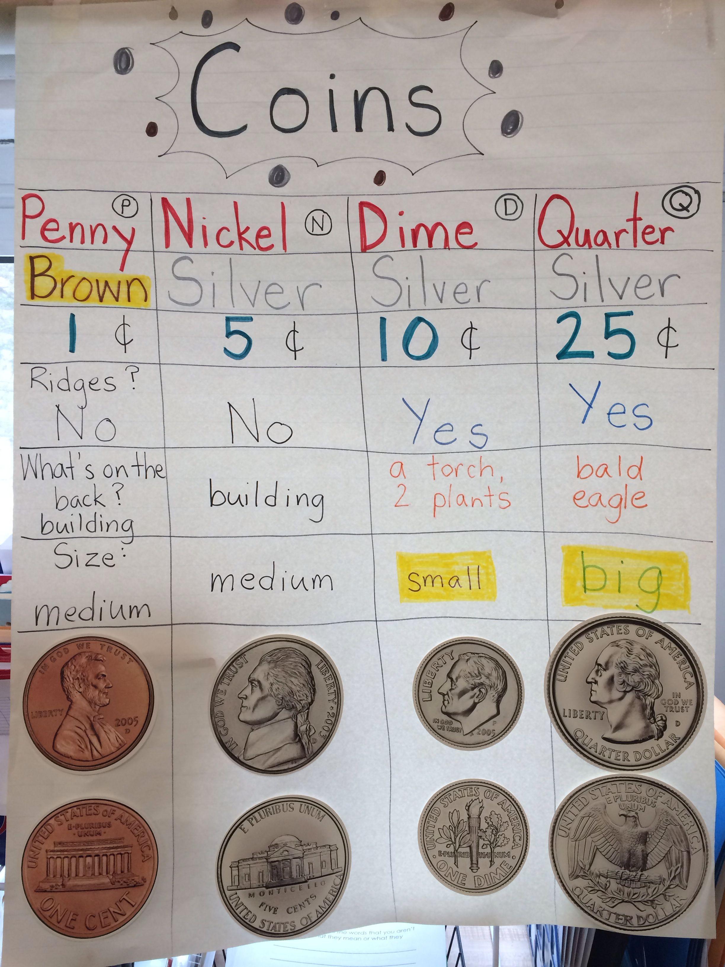 Coin Attributes Anchor Chart Kindergarten Anchor Charts Math Anchor Charts Anchor Charts [ 3264 x 2448 Pixel ]