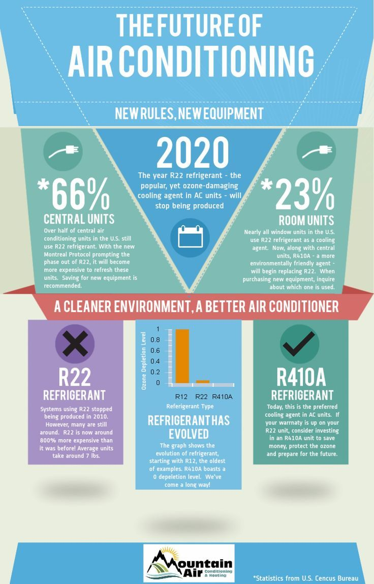air conditioning Hvac infographic, Refrigeration and air
