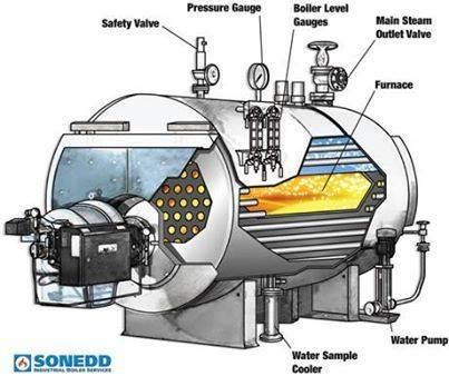 Boiler and it\'s parts   Amazing Engineering   Pinterest
