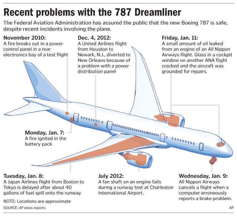 Recent problems with the Boeing 787 Dreamliner | Aviation ...