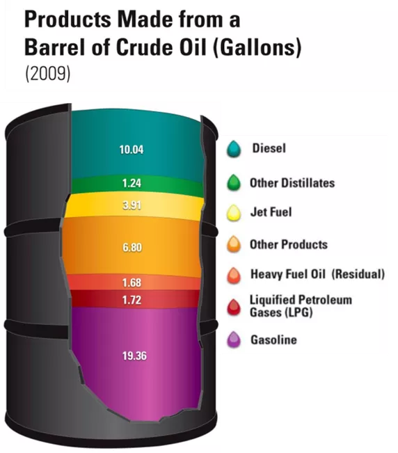 How Many Liters Of Petrol Are Produced From One Barrel Of Crude Oil Quora Crude Oil Petroleum Engineering Oil And Gas