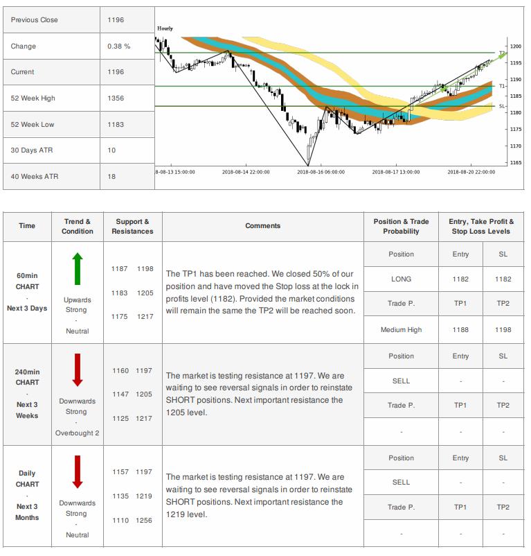 Gold XAU-USD Live Trading Signal 21-08-2018   Trading ...
