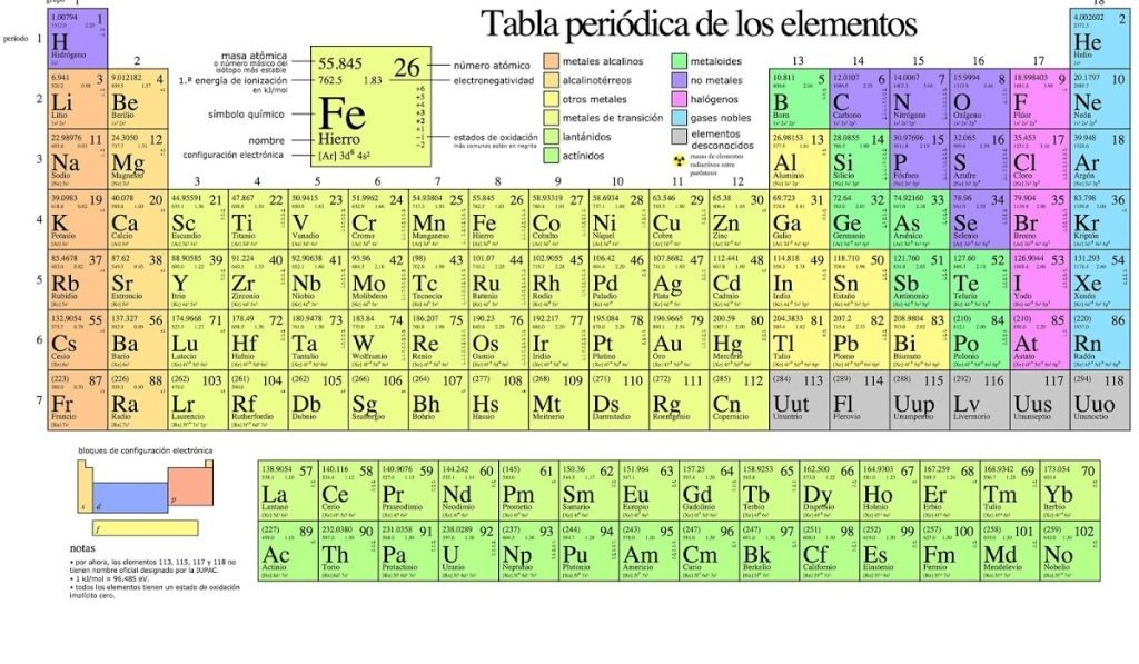 Tabla periodica para imprimir con valencias tabla periodica dinamica tabla periodica para imprimir con valencias tabla periodica dinamica tabla periodica completa tabla periodica urtaz Gallery