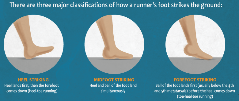 Heel To Toe When Running >> Runner S Foot Strike Running Hacks And Running
