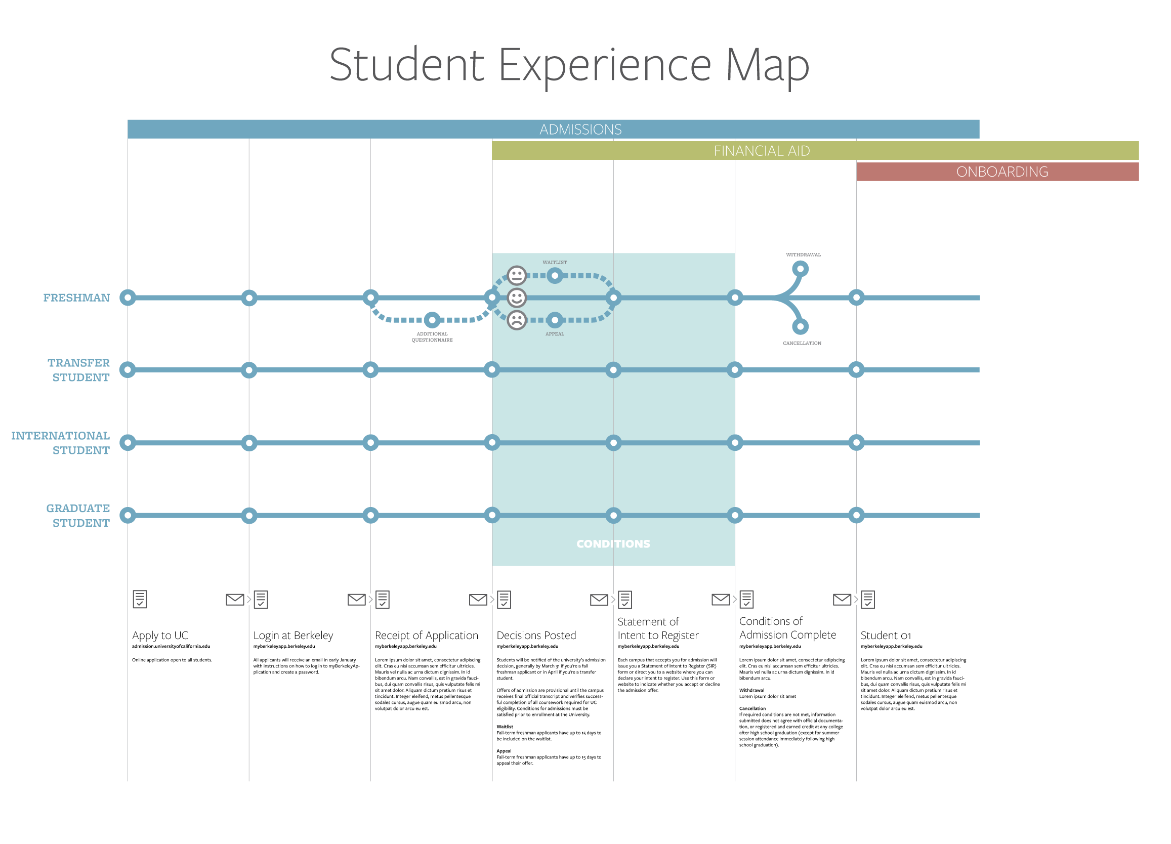 Student ExperienceJourney Map CalCentral ETS Confluence UX - Student journey mapping