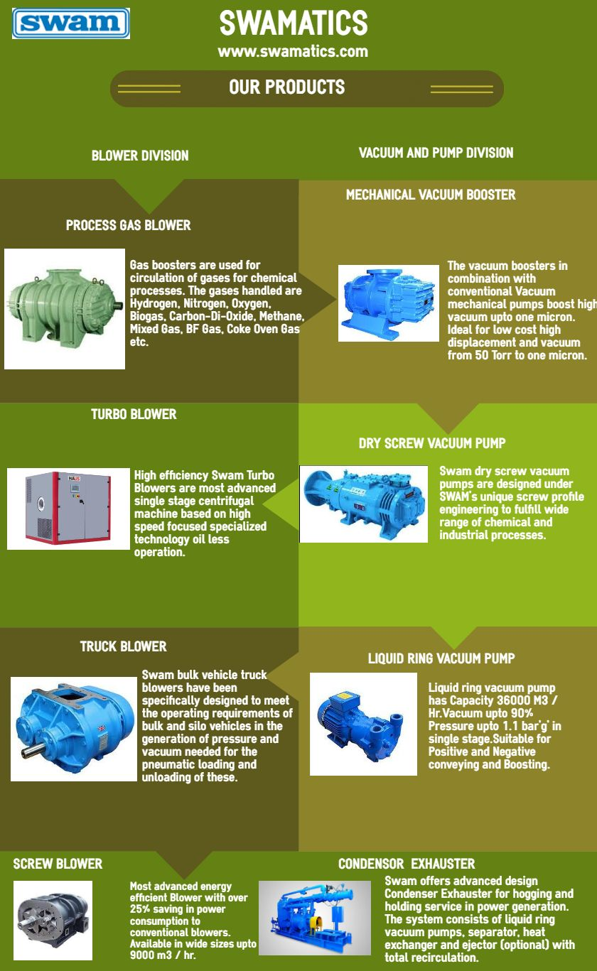 All Industrial Blower Manufacturer and Supplier