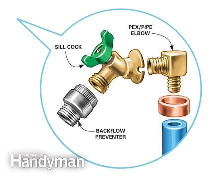 How To Install An Outdoor Faucet Faucet Repair Outdoor Remodel