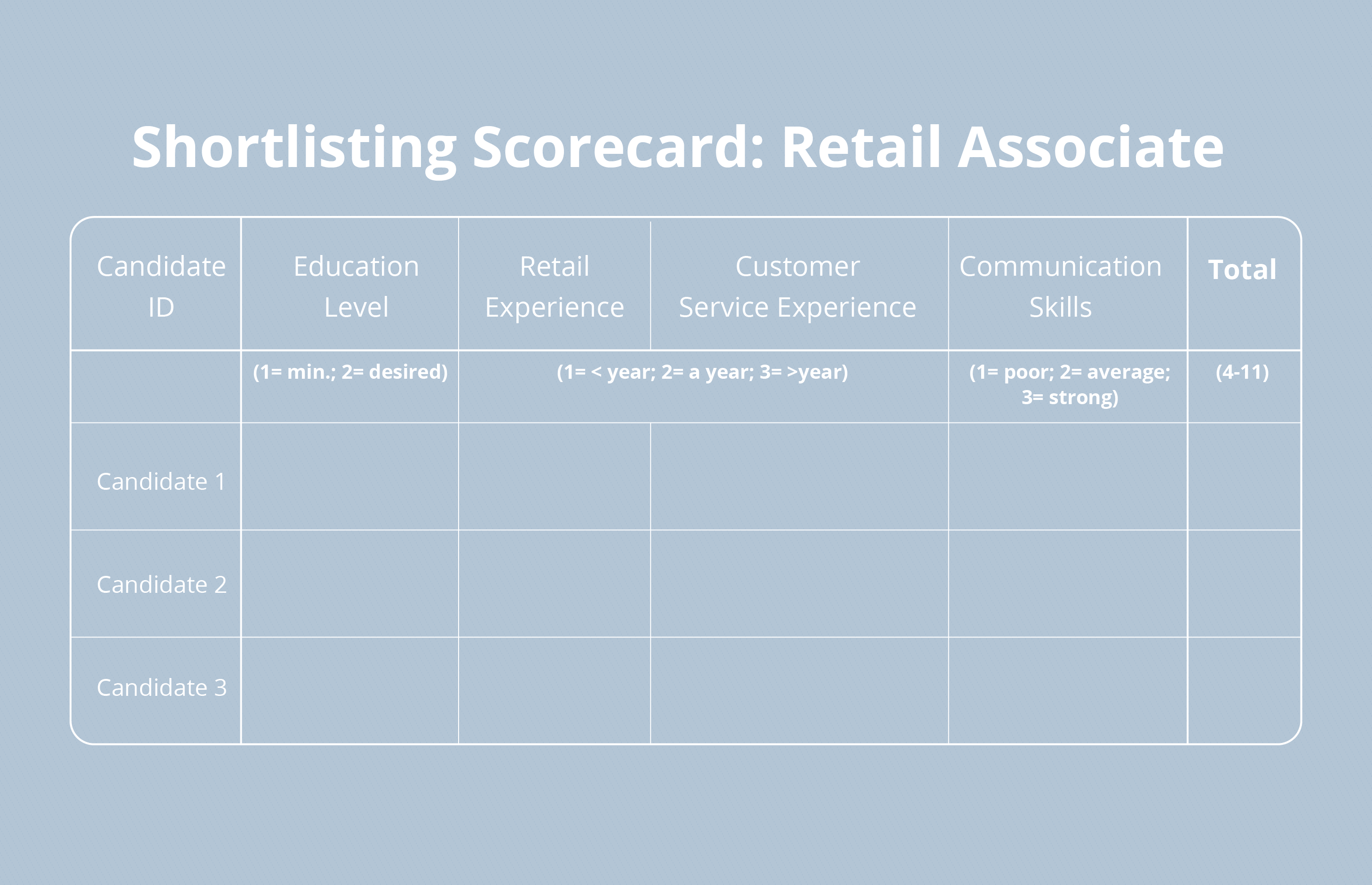 Step 3 In A Resume Screening Checklist Is Creating A Scorecard Resume Checklist Candidate