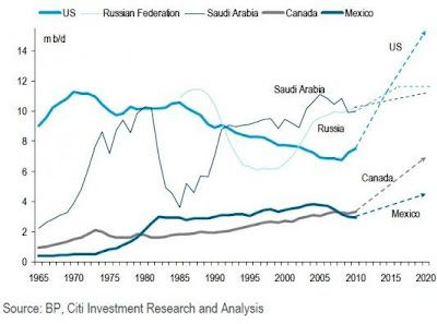 A New Industrial Revolution From Oil And Gas Production In North America The New Middle East Charts And Graphs Industrial Revolution Oil And Gas