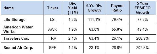 This 5-Stock Portfolio Crushes The S&P 500 #stockportfolio