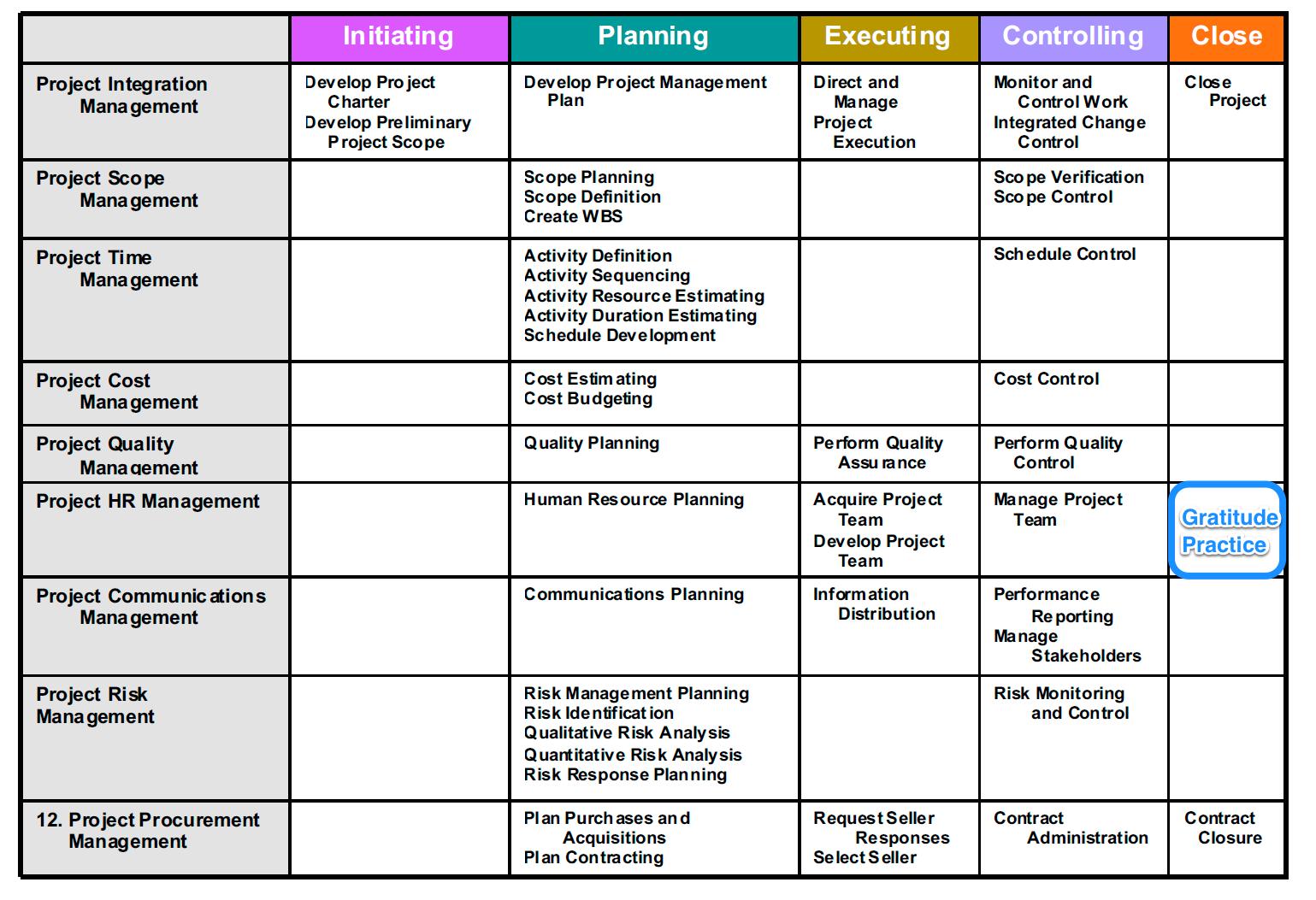 Pmi Knowledge Areas Diagram Pioneer Avx P7000cd Wiring Pmbok 5 Process Groups Matrix Je