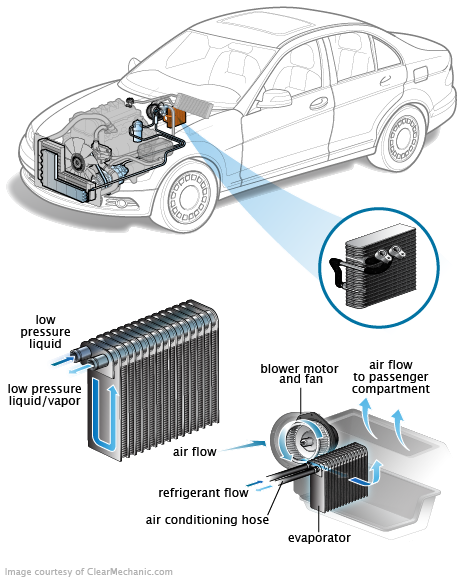 COMPONENTS OF THE AIR CONDITIONING Troubleshooting