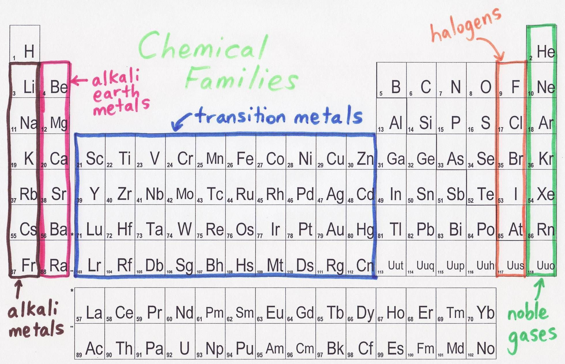 Cobalt Periodic Table Family