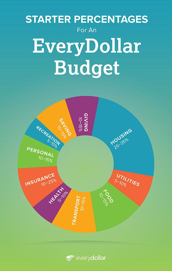 budget percentages budgeting made