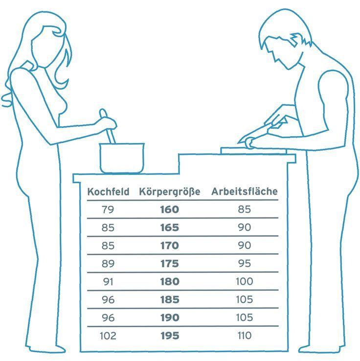 optimale Höhen für Küchenmöbel Küchen Pinterest Küchenmöbel - küche selber planen