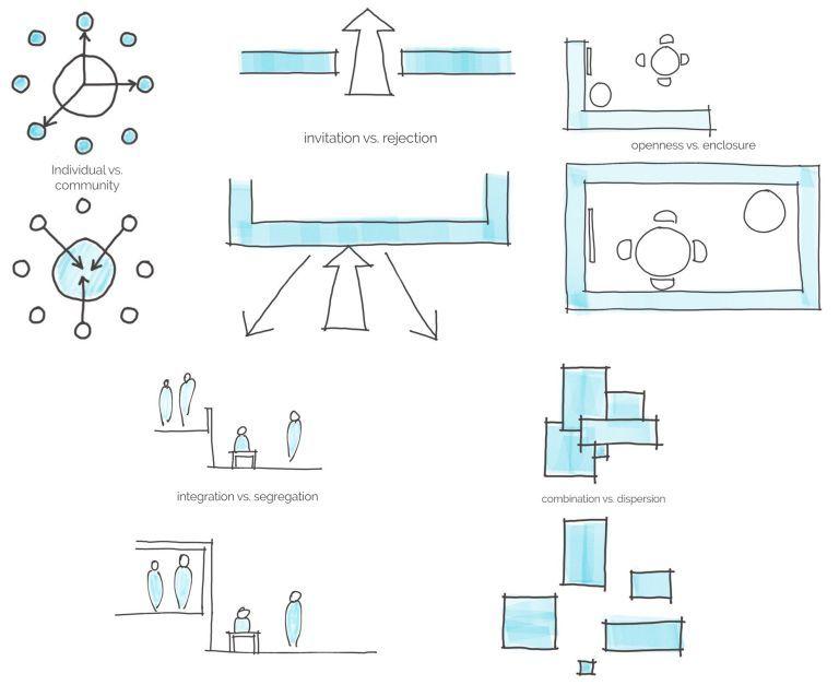 Space Planning Basics Architecture Concept Diagram Bubble