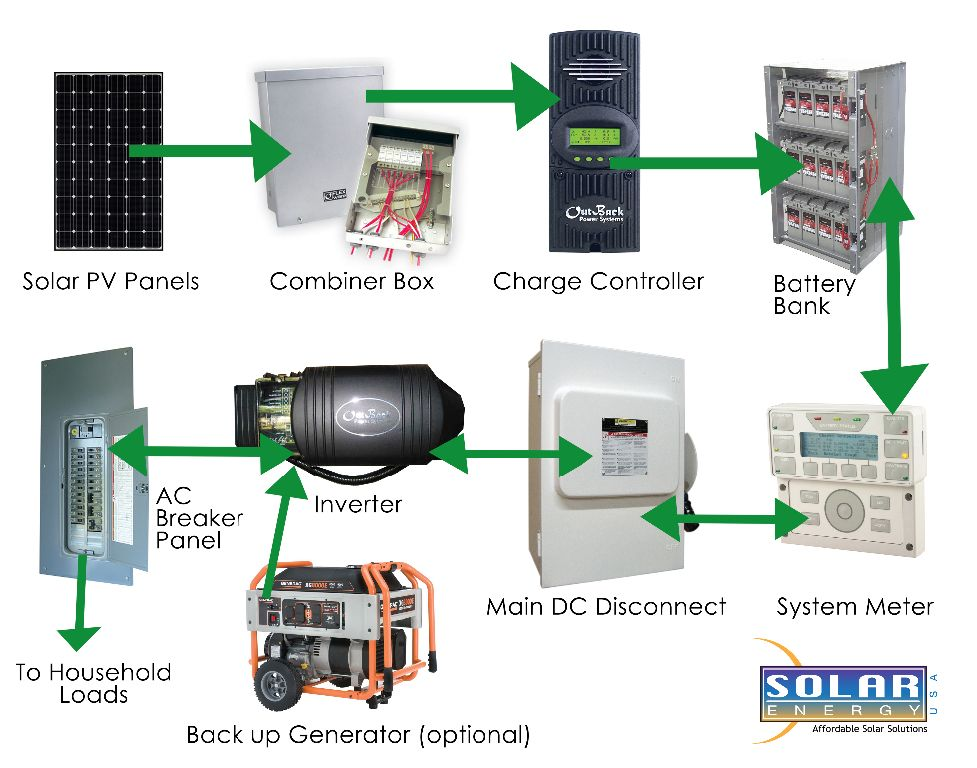 Solar Pv Systems Backup Power Ups Systems: Solar With Battery Backup