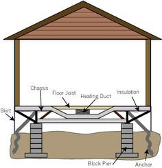 6db335078f0cd41e461d38ac479e2ca2g 236245 blueprint pinterest diagram of mobile home from living with my home malvernweather Images