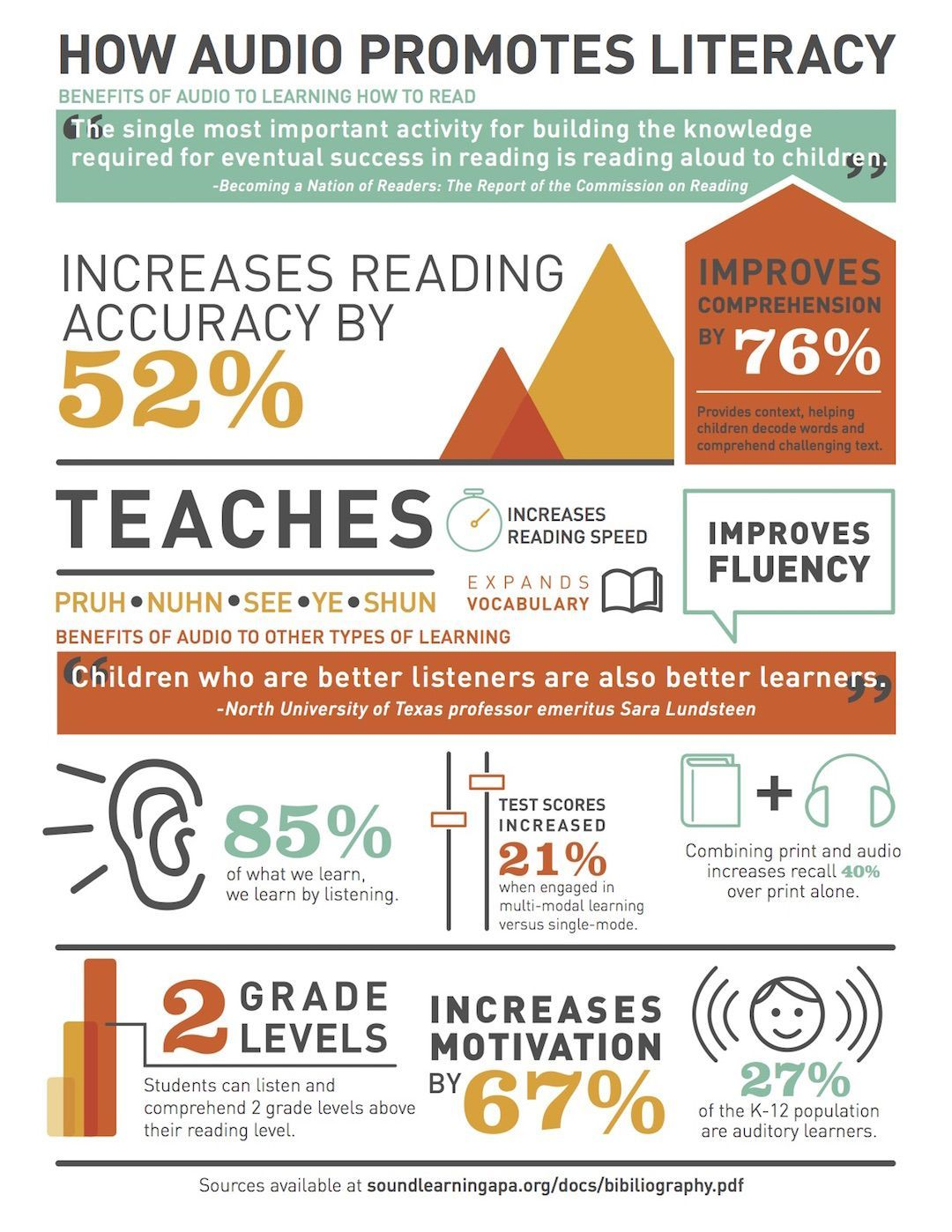 How audio increases literacy (infographic) | Book