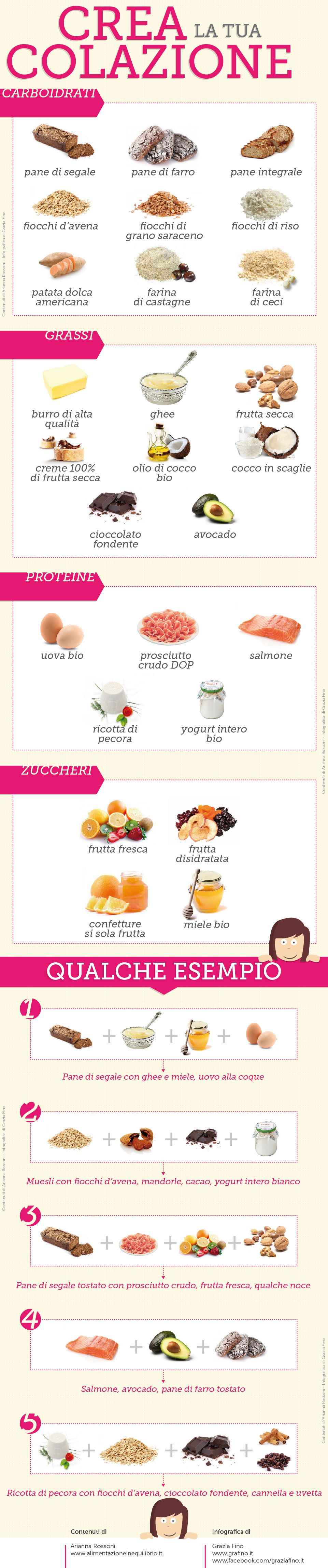 Crea la tua colazione sana pasti per mangiare sano for Crea la tua casa