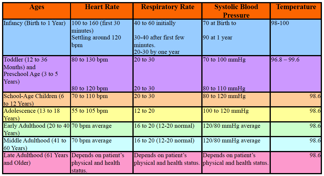 NEMSES Vital Signs Chart Vital signs chart, Vital signs