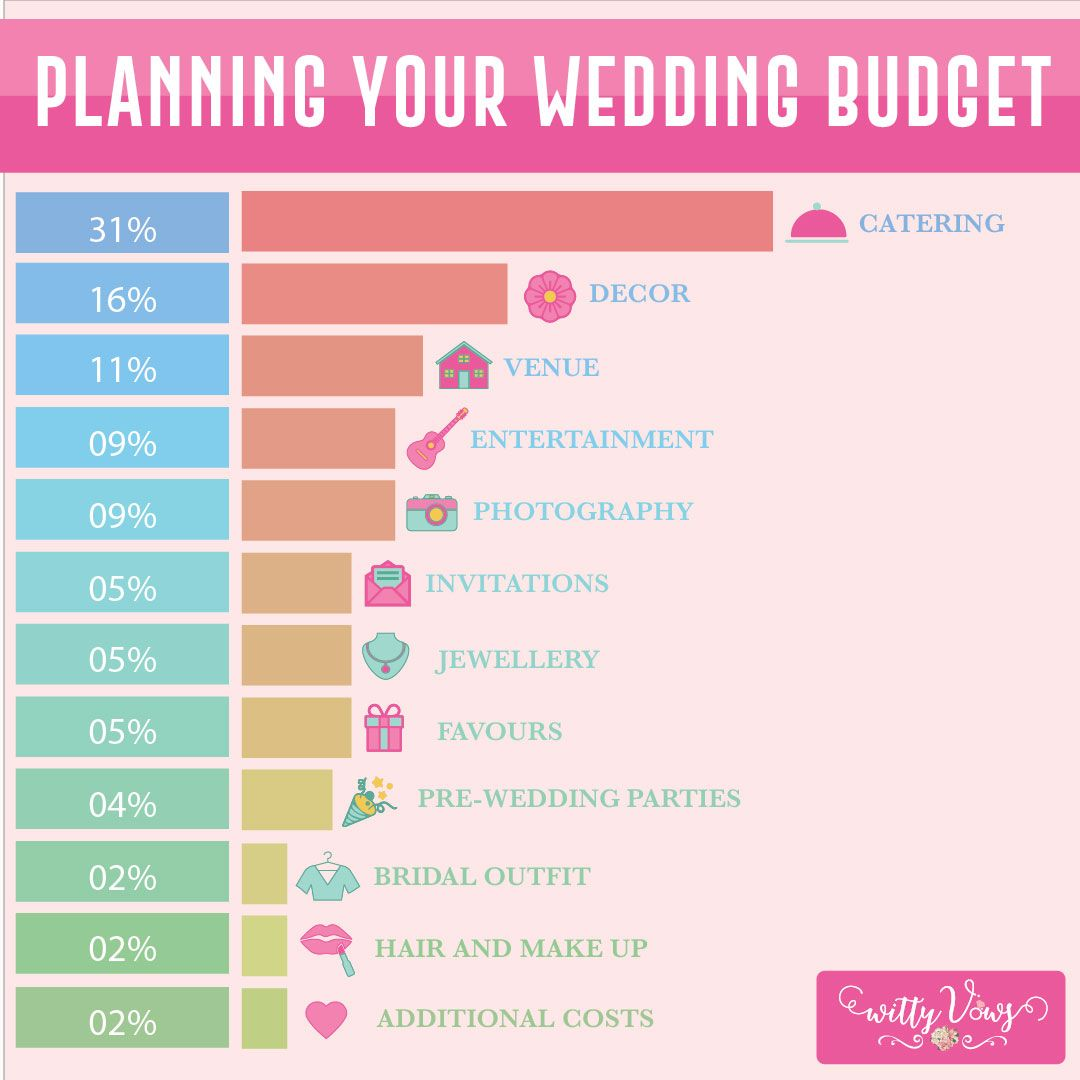 Indian Wedding Budget In