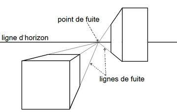 Perspective linéaire   didactique des arts visuels   Art ...