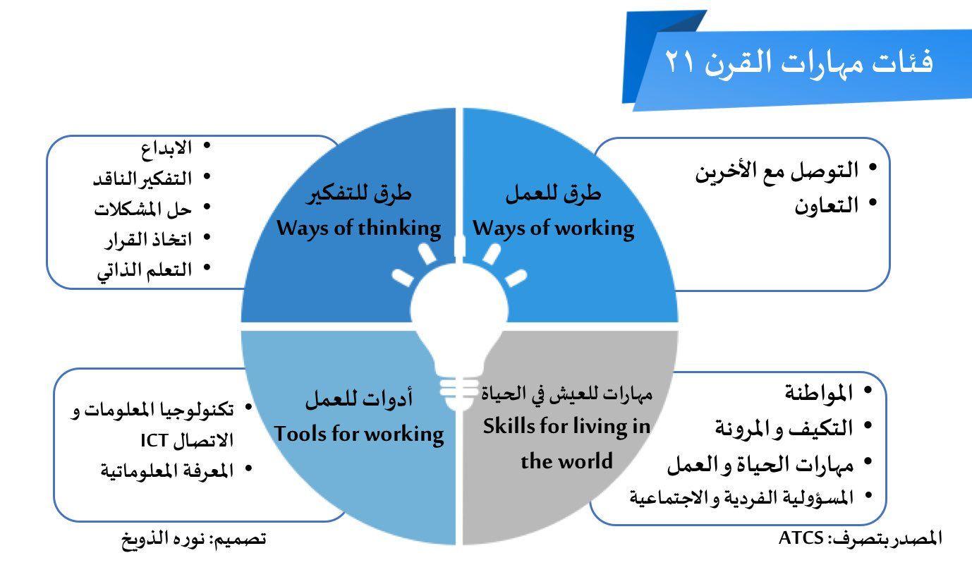 فئات مهارات القرن الحادي و العشرين والتي من المهم ان نعمل كمعلمين لتنميتها و تعزيزها لدى الطلاب من اجل تهيئتهم لميدان العمل و المستقبل Pie Chart Skills Chart