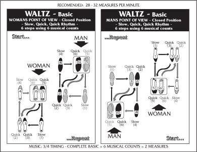 waltz dance steps diagram example electrical wiring diagram u2022 rh 162 212 157 63 What Are Basic Waltz Steps Swing Dance Steps Diagram