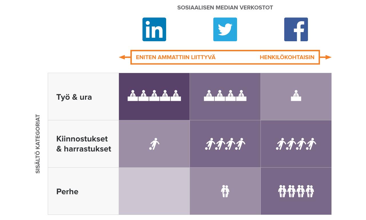 Toimitusjohtaja, tiedätkö miten sinun tulisi esiintyä sosiaalisessa mediassa? Nyt tiedät, kun luet blogimme: http://bit.ly/1kwbhEx