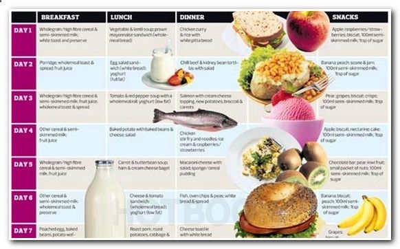 Healthy Diets To Lose Weight In 2 Weeks