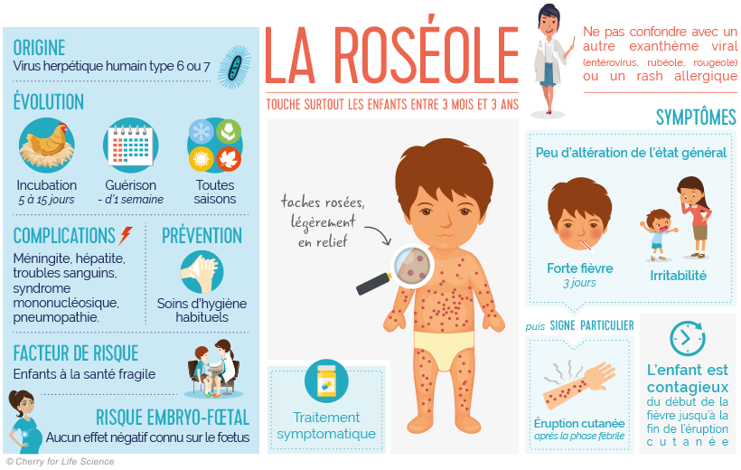 Infographie Roseole Infectiology Pinterest Kids And Parenting