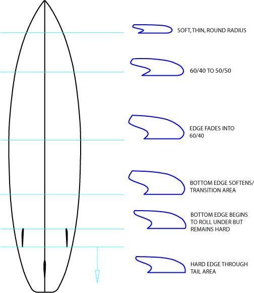 Surfboard Rail Design - Greenlight Surfboard Design Guide ...
