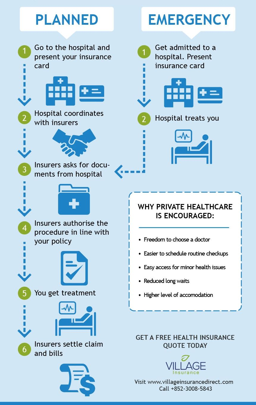 Infographic Making A Health Insurance Claim Health