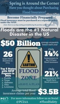 Flooding Insurance Piktochart Infographic Editor Flood