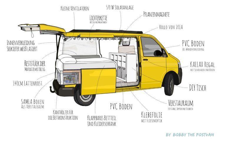Photo of VW T5 Camper Ausbau: Projekt Vanlife ? – VW T5 Camper Ausbau