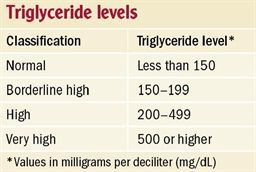 Triglyceride levels chart keto pinterest keto